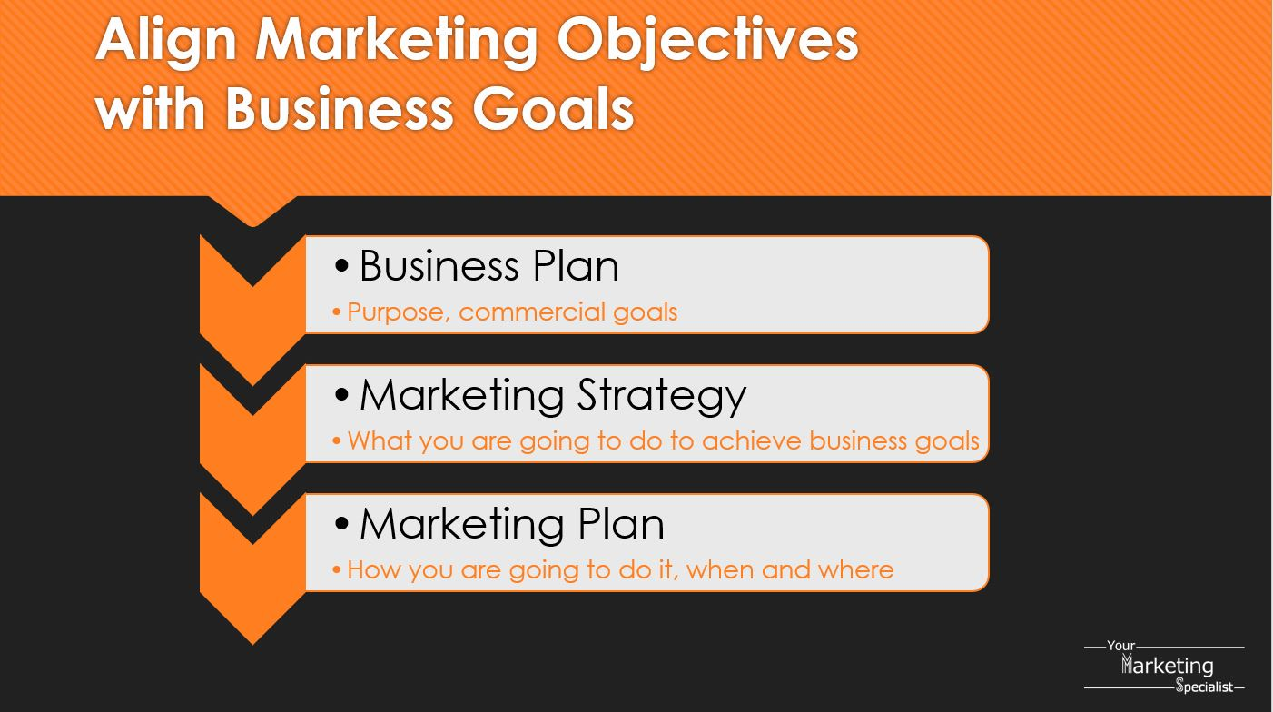 Marketing Strategy Aligns Marketing Objectives with Business Goals