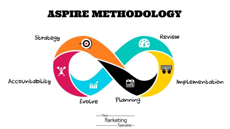 aspire marketing method